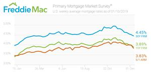 https://resource.globenewswire.com/media/857f2c99-7f46-45dc-a82b-1b51696569ca/medium/primary-mortgage-market-survey.jpg