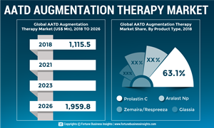 Grifols, S.A. and Shire plc leading the global AATD Augmentation Therapy market