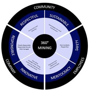 360° Mining Values