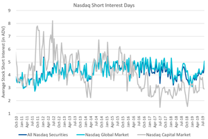 Nasdaq Announces End-of-Month Open Short Interest Positions in