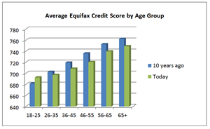 Average Equifax Credit Score by Age Group