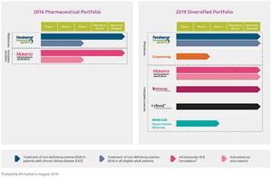 AMAG Pharmaceuticals, Inc. Portfolio