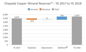 The following chart summarizes the changes in copper mineral reserves at Chapada as at December 31, 2018 compared to the prior period.