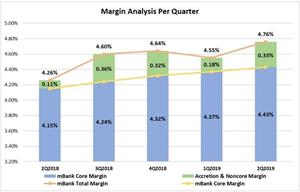 Margin Analysis Per Quarter