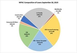 MFNC Composition of Loans September 30, 2019