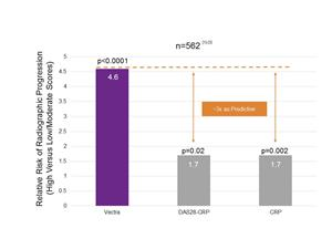 Figure 1: Vectra Is ~3X More Effective as a Predictor of RP than DAS28-CRP or CRP