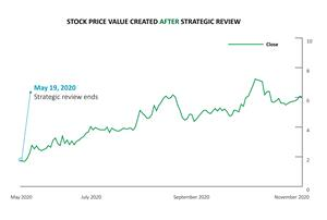 Stock Value Created After Strategic Review
