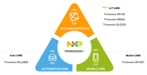 NXP's new Trimension (TM) Portfolio