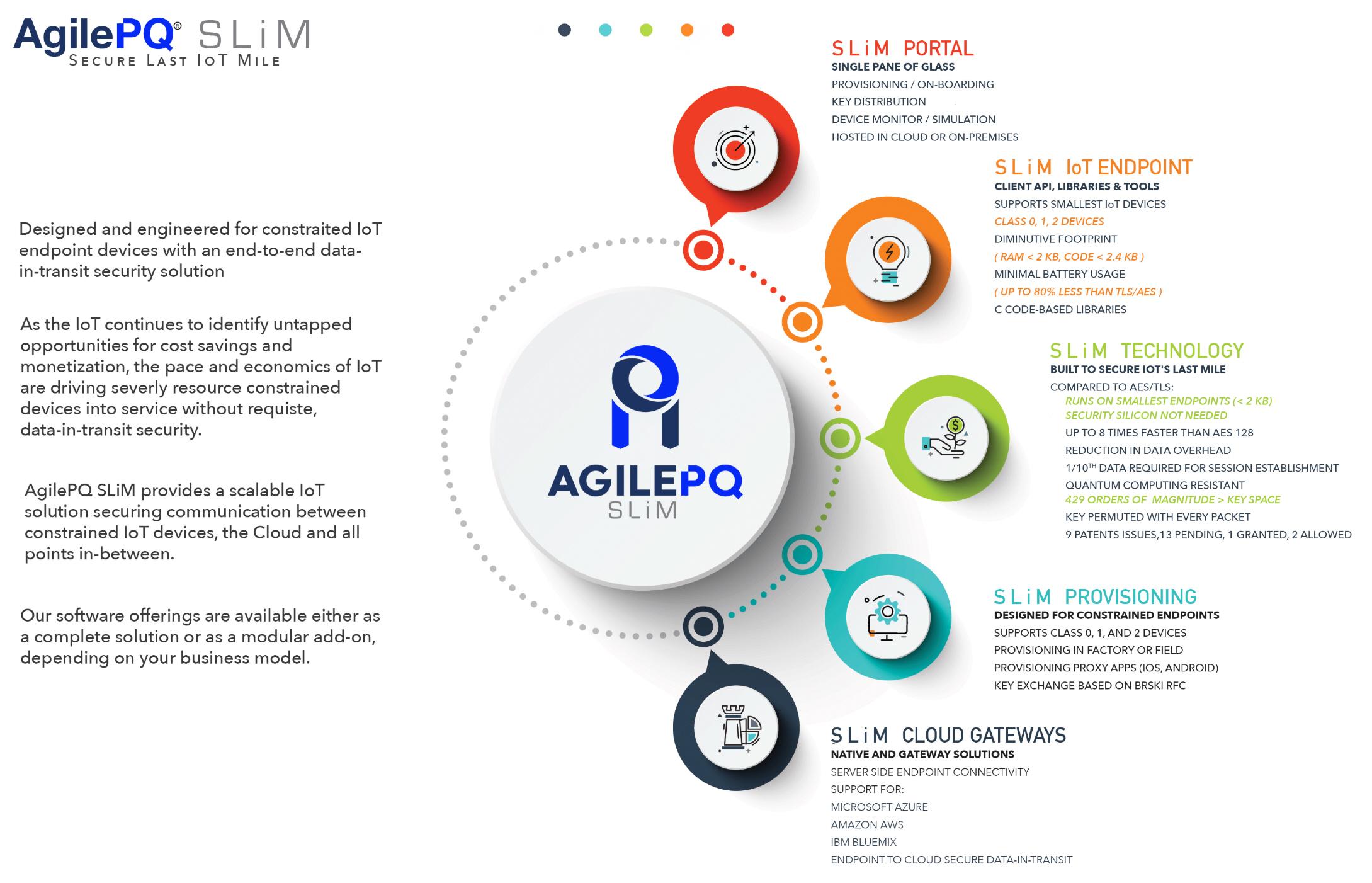 agilepq announces revolutionary breakthrough in iot endpoint security