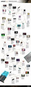 AMD Timeline