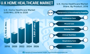 U.K. Home Healthcare Market Analysis, Insights and Forecast, 2015-2026
