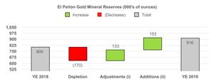 El Penon Gold Mineral Reserves (000's of ounces)