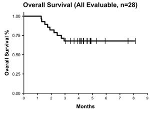 Overall Survival (n=28, median follow-up 4.3 months)
