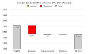 Canadian Malartic Gold Mineral Reserves  (50%) (000's of ounces)