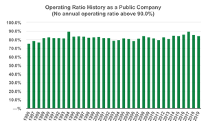Operating Ratio History as a Public Company (No annual operating ratio above 90.0%)