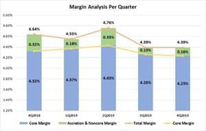 Margin Analysis Per Quarter