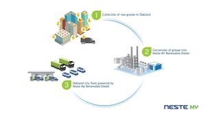 Turning City Waste Into City Fuel