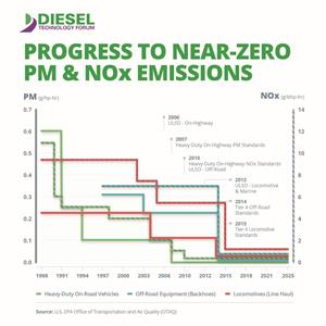 0_medium_pm-nox-emissions-progress-graph.jpg