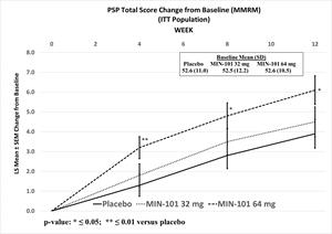PSP Total Score Change from Baseline (MMRM) (ITT Population)
