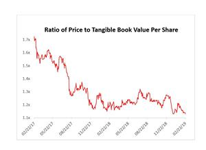 Ratio of Price to Tangible Book Value Per Share