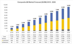 Composite AM Market 2018 - 2028
