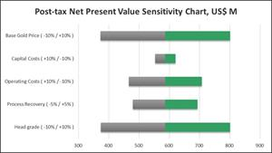 Figure 3: 9.5 Mtpa option – Post-tax NPV sensitivity at a 5% discount rate (US$ M)
