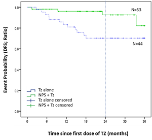 Log-rank (K-M) Disease-Free Survival (DFS) over the duration of the study in the TNBC cohort: