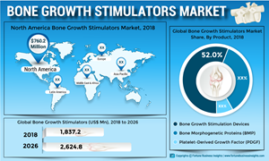 New Product Approvals to drive the Bone Growth Stimulators Market in North America and Europe