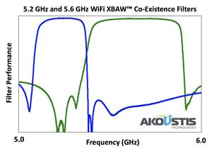 Akoustis 5 GHz WiFi Filters