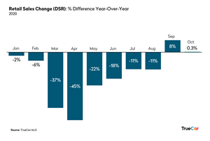 TrueCar and ALG: Retail Sales Change (DSR)