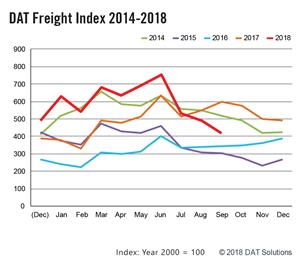 DAT Freight Index 2014-2018