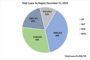 Total Loans by Region December 31, 2019