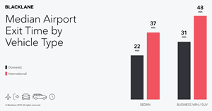 Median airport exit time by vehicle type