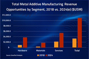 Additive Manufacturing with Metal Powders 2019