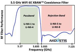 Akoustis 5 GHz Filter Module