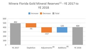 The following chart summarizes the changes in gold mineral reserves at Minera Florida as at December 31, 2018 compared to the prior period.