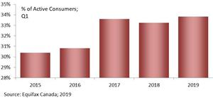 % of Active Consumers; Q1