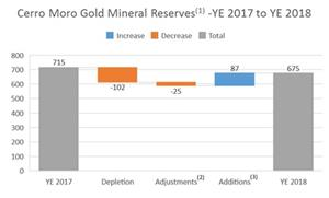 The following chart summarizes the changes in gold mineral reserves at Cerro Moro as at December 31, 2018 compared to the prior period.