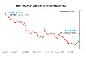 Stock Price Value Destroyed During Strategic Review
