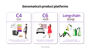 Genomatica's three product platforms