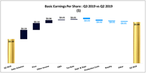 Basic EPS: Q3 2019 vs Q2 2019