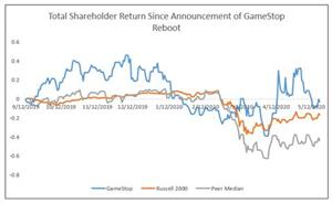 Total Shareholder Return Since Announcement of Game Stop Reboot