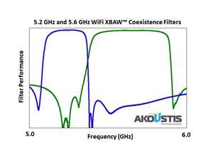 5.2 GHz & 5.6 GHz WiFi XBAW Coexistence Filters