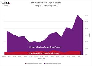 Figure 1: Canada's urban-rural digital divide