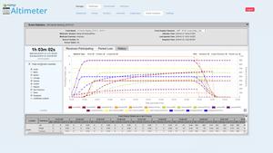 Ramp AltitudeCDN Multicast+ Event Analytics table view
