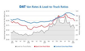 DAT Dry Van Rates and Load-to-Truck Ratios 2015-2019