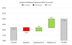 Jacobina Gold Mineral Reserves (000's of ounces)