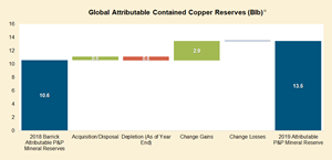 Global Attributable Contained Copper Reserves (Blb)¹²