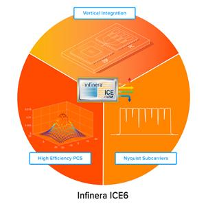 Infinera ICE6