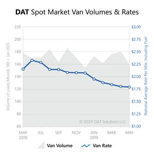DAT Spot Market Van Volumes & Rates